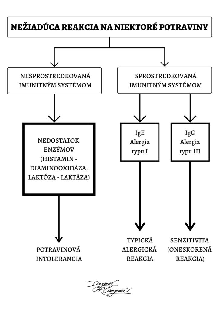 Potravinová intolerancia, histamínová intolerancia, laktózová intolerancia, potravinová alergia